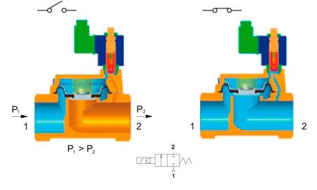 Elektricky ventil